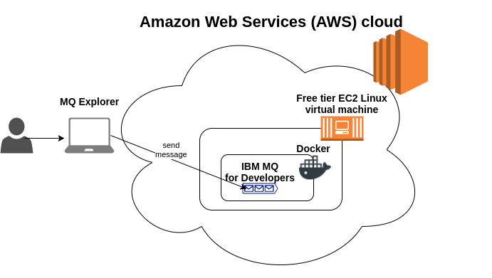 Running free IBM MQ for developers on AWS EC2 free tier
