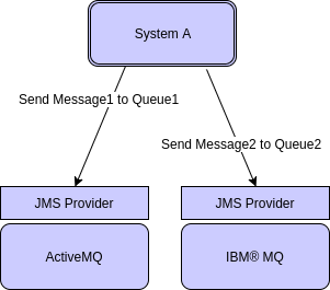 Connecting to different messaging systems using JMS