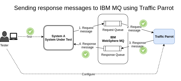 Simulating System B, sending response messages to IBM MQ using Traffic Parrot