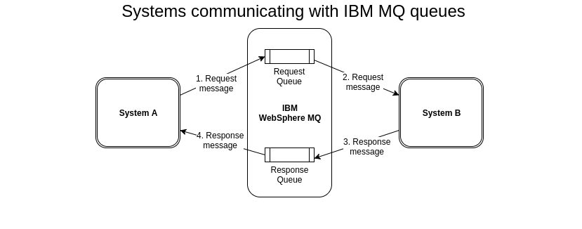 Two systems communicating with request and response message via IBM® WebSphere MQ