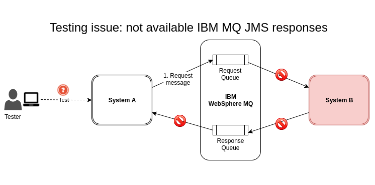 Chapter 4: Mocking and simulating JMS IBM® WebSphere MQ